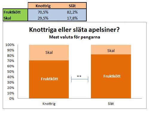 Diagram och tabell för apelsiner