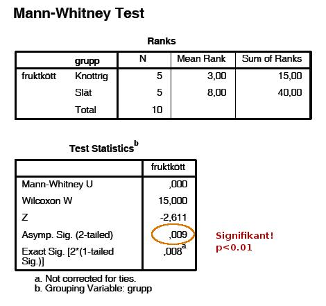 Statistisk analys av fruktköttets viktprocent hos knottriga och släta apelsiner